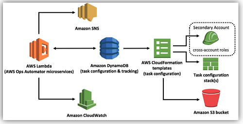 Amazon CloudWatch Logs | Noise