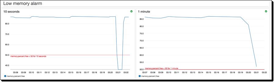 New – High-Resolution Custom Metrics and Alarms for Amazon ...