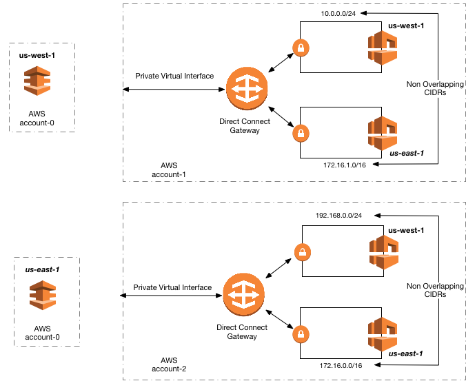 AWS direct connect gateway entre régions VPC