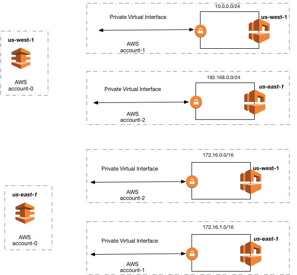 Aws Connectivity: AWS Direct Connect Gateway