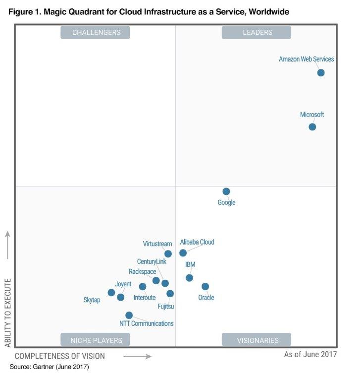 aws named as a leader in gartner s infrastructure as a service iaas
