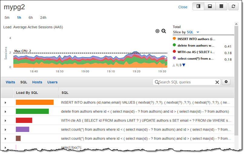 Amazon RDS Performance Insights