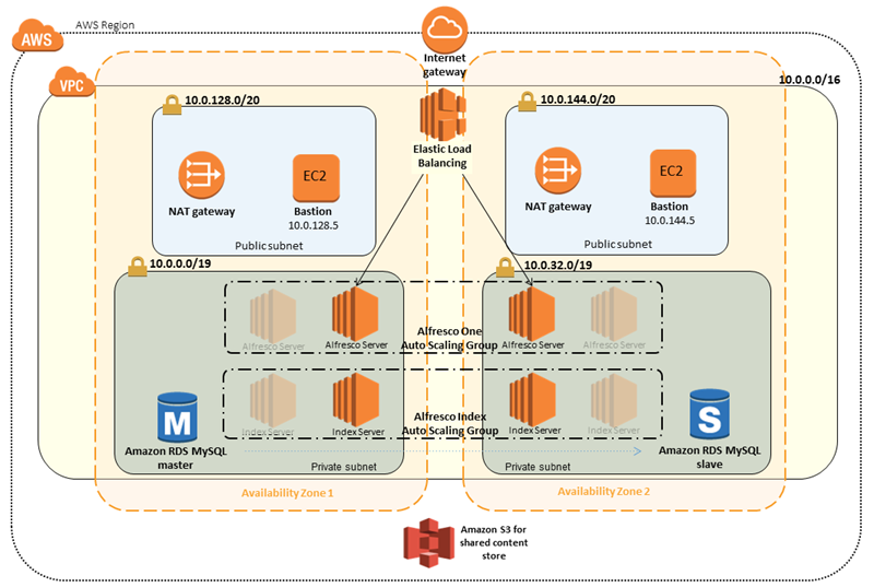AWS Quick Starts Update – Tableau, Splunk, Compliance