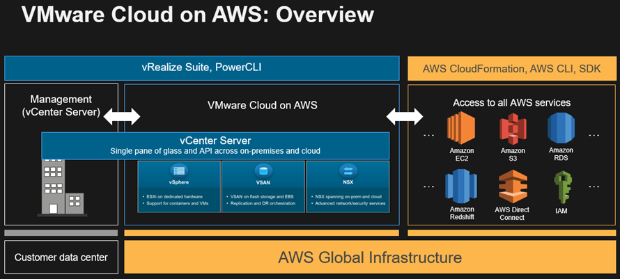 VMware continues cloud construction on AWS SDDC