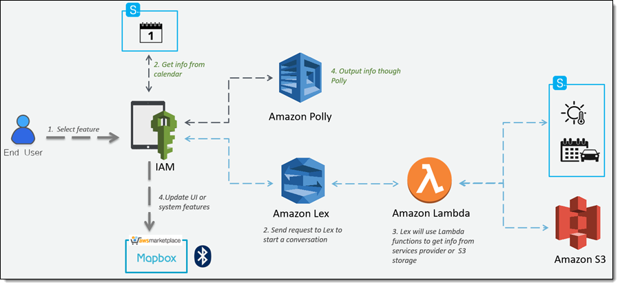 AWS IoT, Greengrass, and Machine Learning for Connected