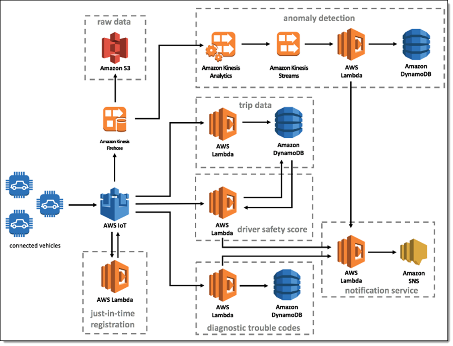 Aws Iot Greengrass And Machine Learning For Connected Vehicles