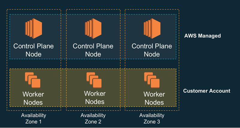 Amazon EKS – Now Generally Available | AWS News Blog