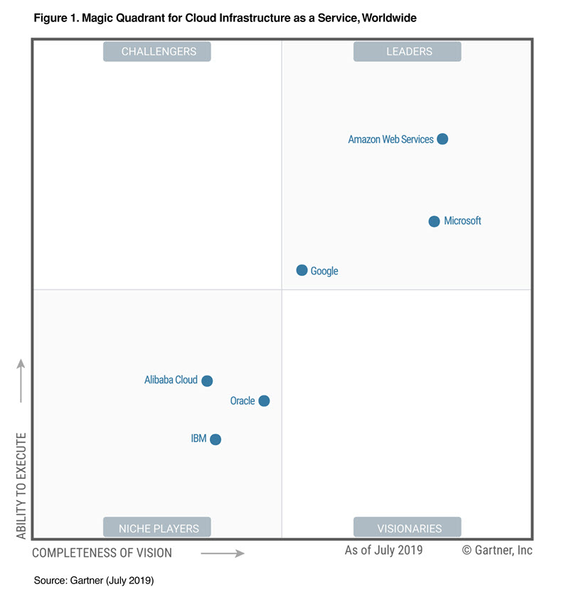 Aws Named As A Leader In Gartner S Infrastructure As A
