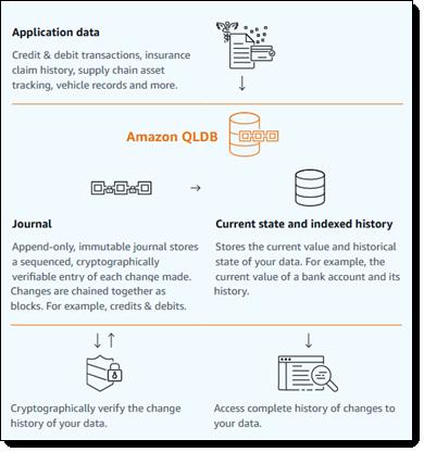 Now Available – Amazon Quantum Ledger Database (QLDB)   AWS