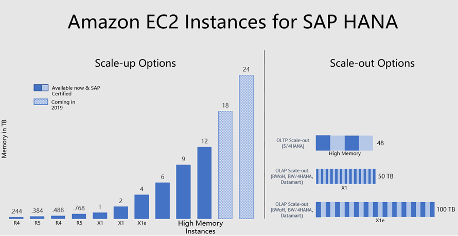 SAP on AWS Update – Customer Case Studies, Scale-Up, Scale-Out, and