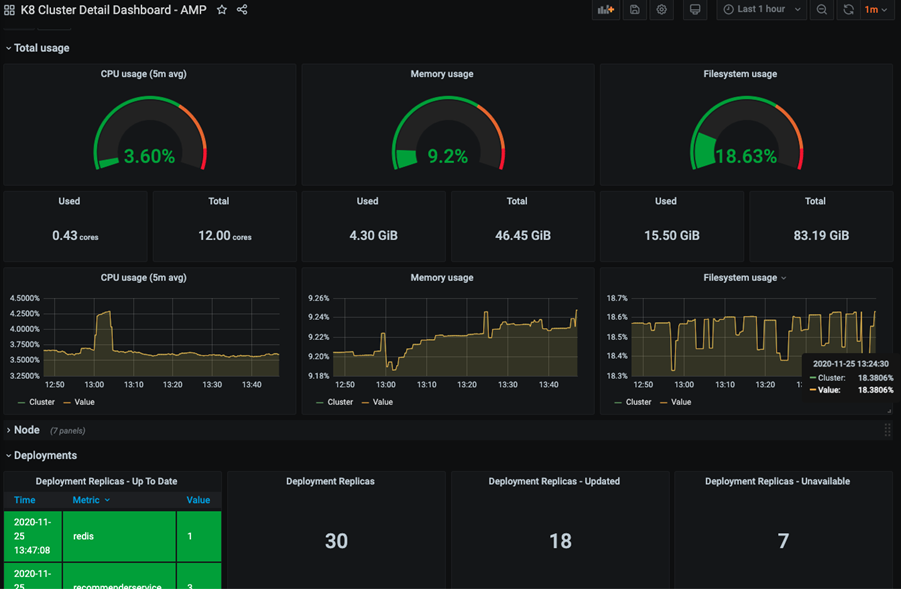 amp grafana dash 1