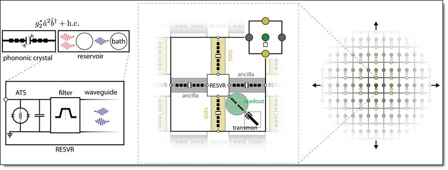 qc layout 3