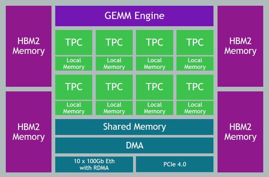 New – EC2 Instances Powered by Gaudi Accelerators for Training Deep Learning Models
