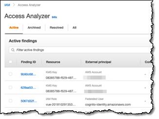 いくつかのアクティブな調査結果を示している IAM Access Analyzer