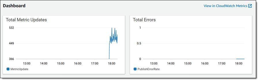 Metrics for the metrics stream