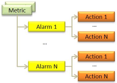 Amazon CloudWatch Alarms | AWS News Blog