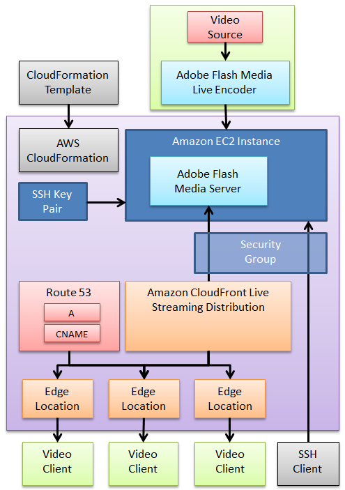 sitescope templates - live streaming with amazon cloudfront and adobe flash