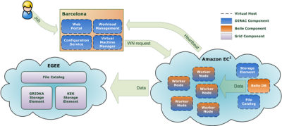 amazon web services blog amazon ec2 cluster instances available on