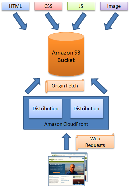 Amazon CloudFront Support for Custom Origins | AWS Blog