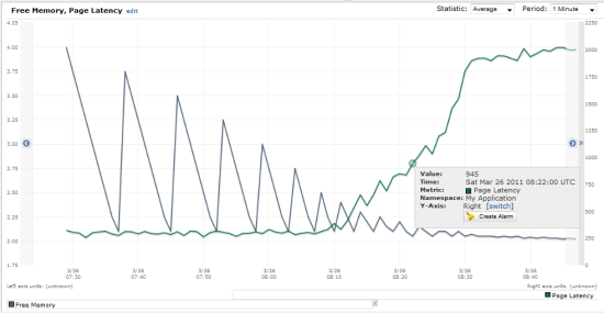 New – Custom Metrics for Amazon CloudWatch | AWS News Blog