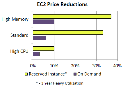 Amazon EC2 Price Reductions