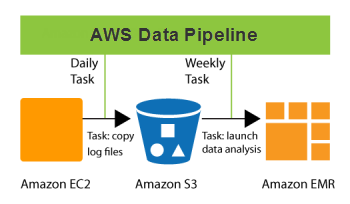 The New AWS Data Pipeline | AWS News Blog