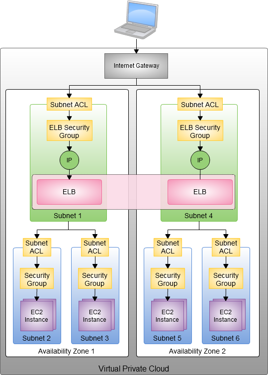 New – AWS Elastic Load Balancing Inside of a Virtual Private Cloud