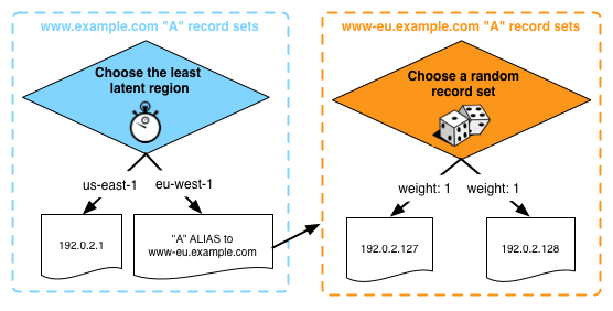 Multi-Region Latency Based Routing now Available for AWS
