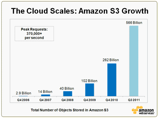 Amazon S3 – 566 Billion Objects, 370,000 Requests/Second