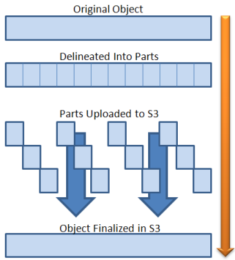 Amazon S3: Multipart Upload | AWS News Blog