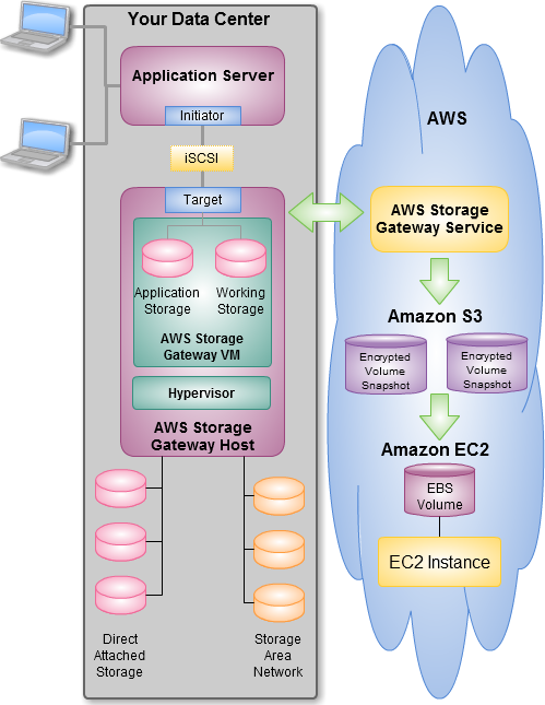 The AWS Storage Gateway – Integrate Your Existing On