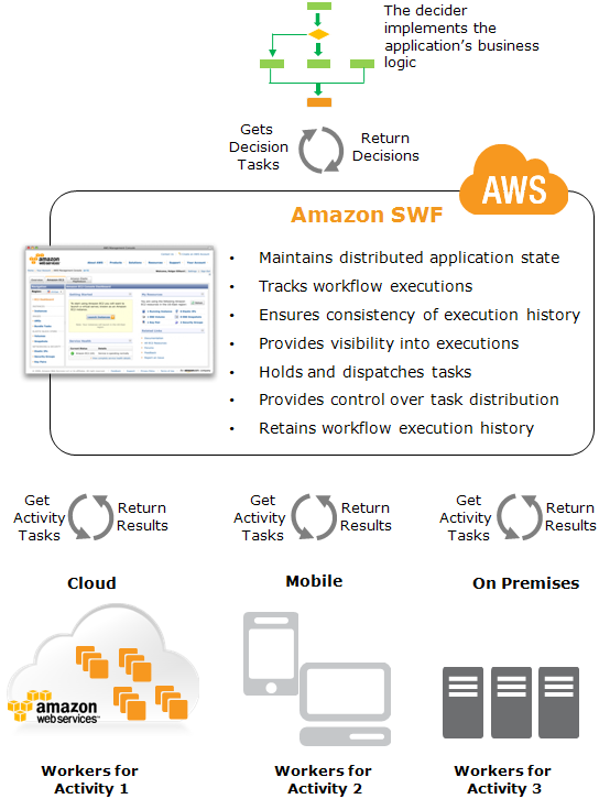 AWS SWF – Simple Workflow Overview – Certification