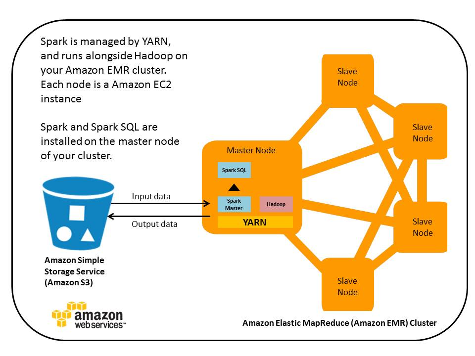 Run Spark And Spark Sql On Amazon Elastic Mapreduce