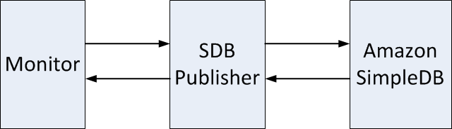 Monitors use SDBPublisher to Access SimpleDB